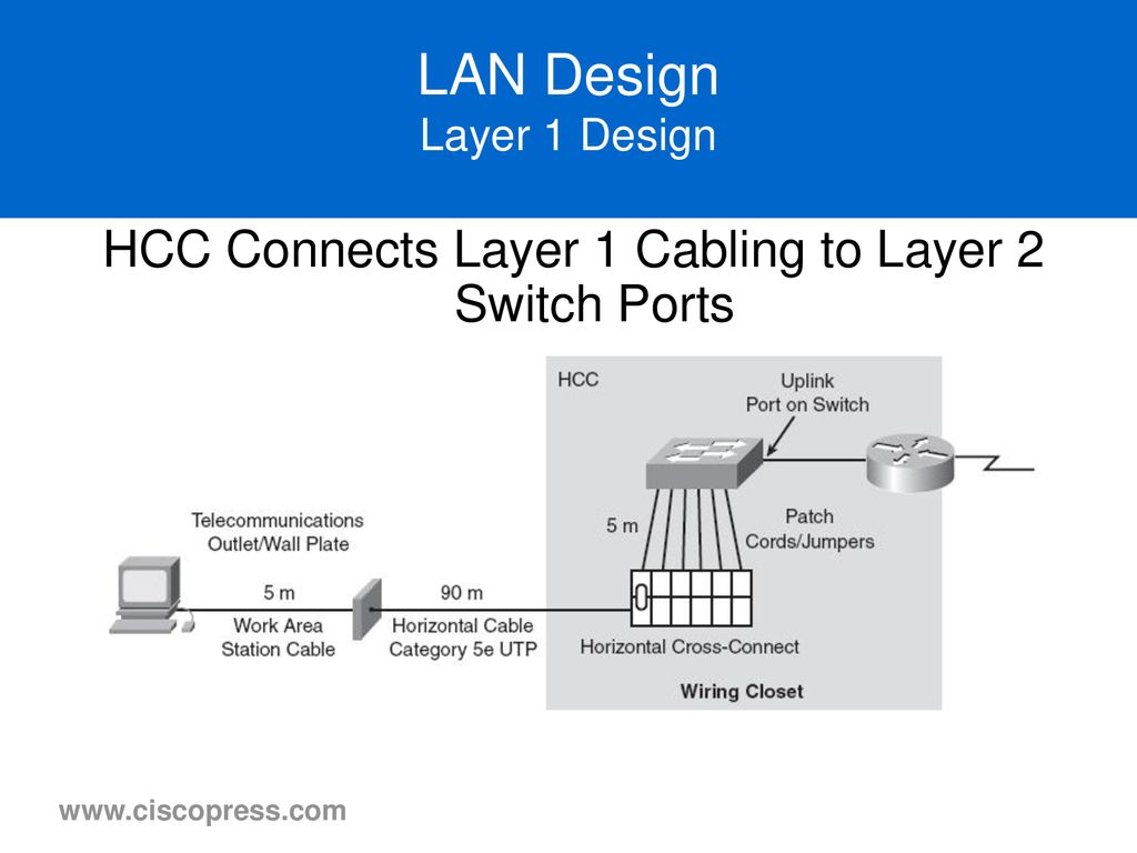 hight resolution of lan design layer 1 design