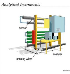 analytical instruments [ 1024 x 768 Pixel ]