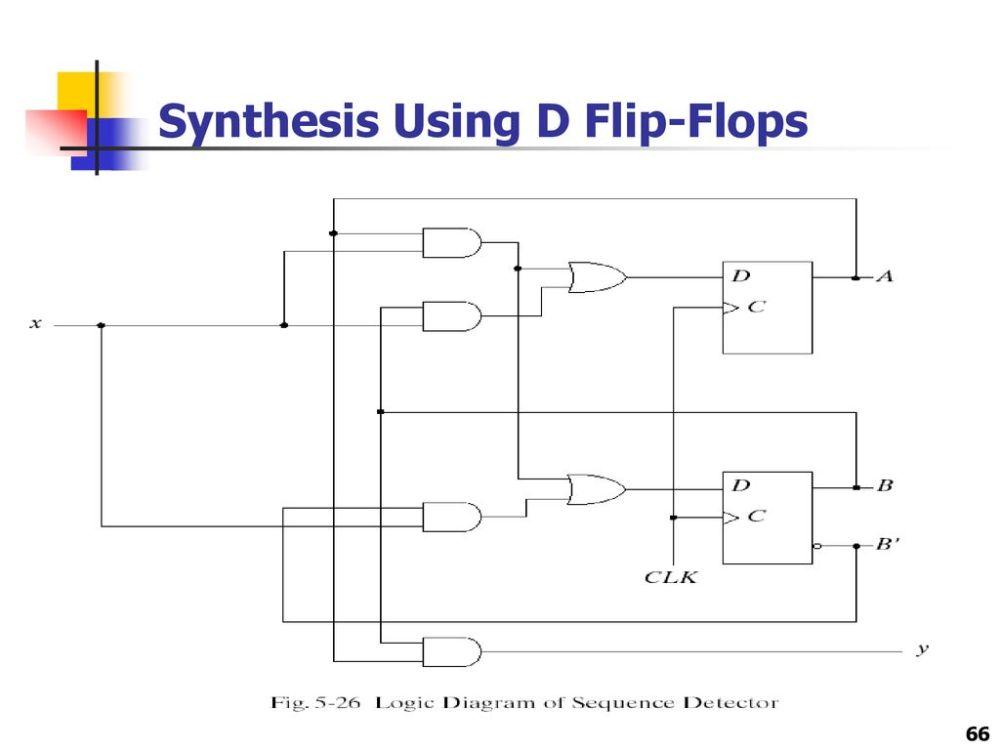 medium resolution of 66 synthesis using d flip flops