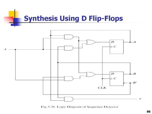 small resolution of 66 synthesis using d flip flops
