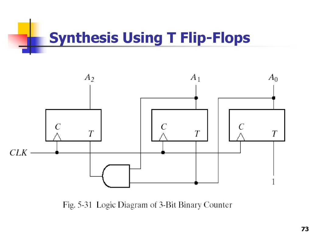 hight resolution of 73 synthesis using t flip flops