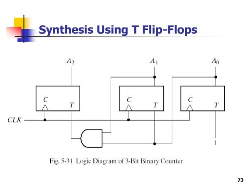 small resolution of 73 synthesis using t flip flops