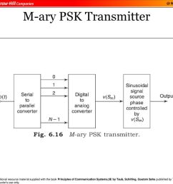 digital modulation and transmission ppt download m ary psk transmitter block diagram  [ 1024 x 768 Pixel ]