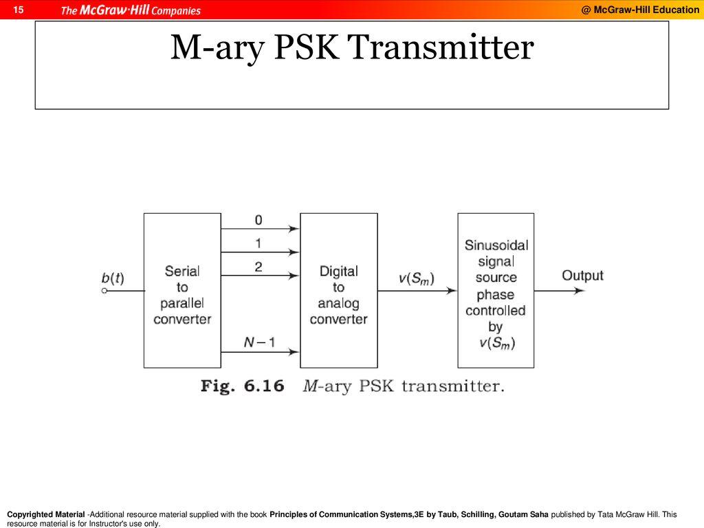 hight resolution of digital modulation and transmission ppt download m ary psk transmitter block diagram