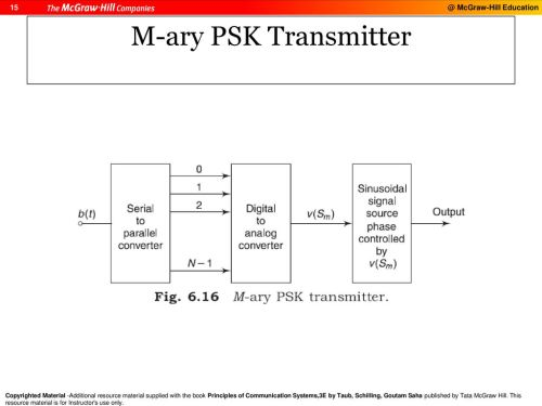small resolution of digital modulation and transmission ppt download m ary psk transmitter block diagram