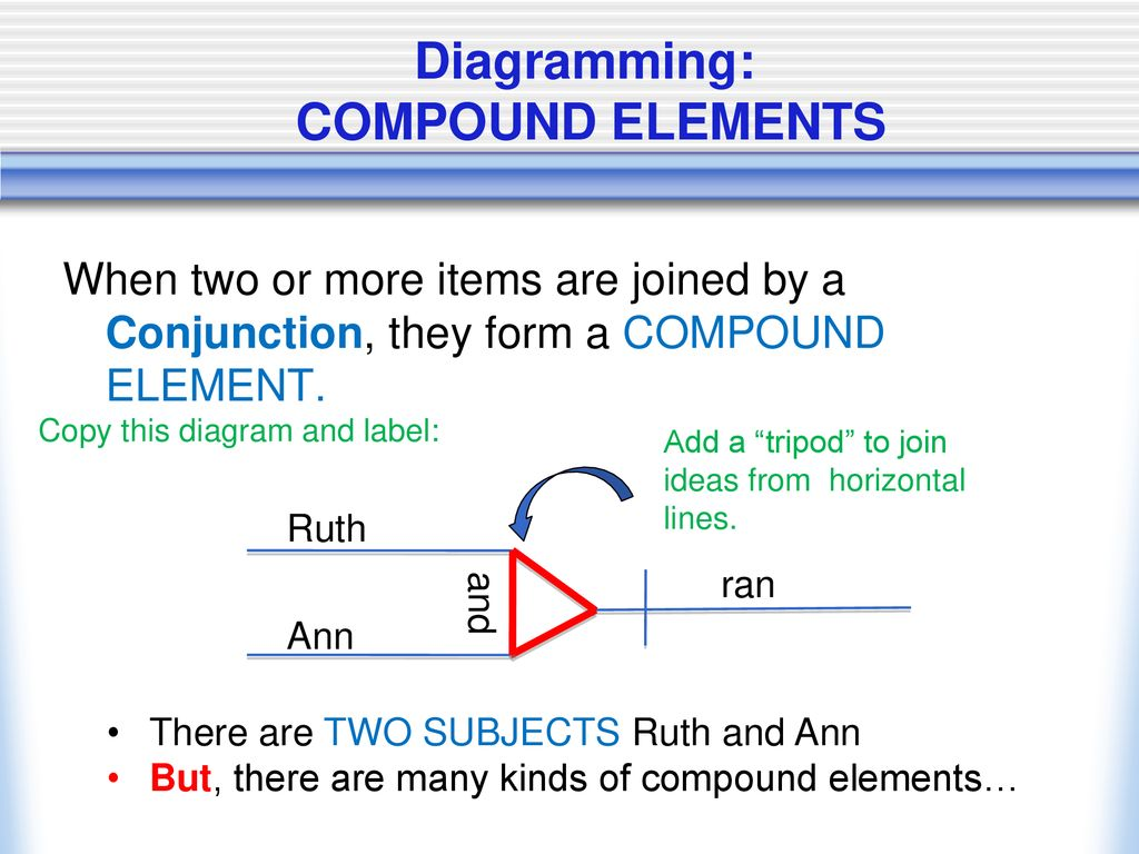 hight resolution of 31 diagramming compound elements