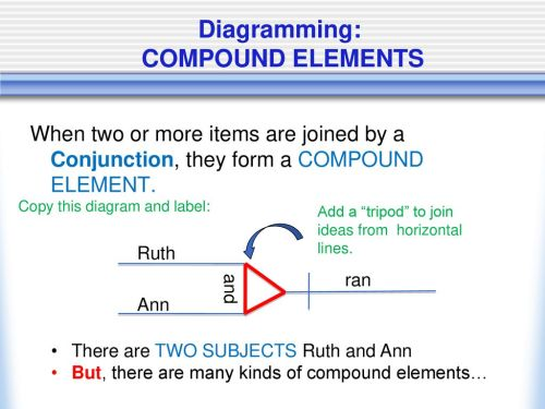 small resolution of 31 diagramming compound elements