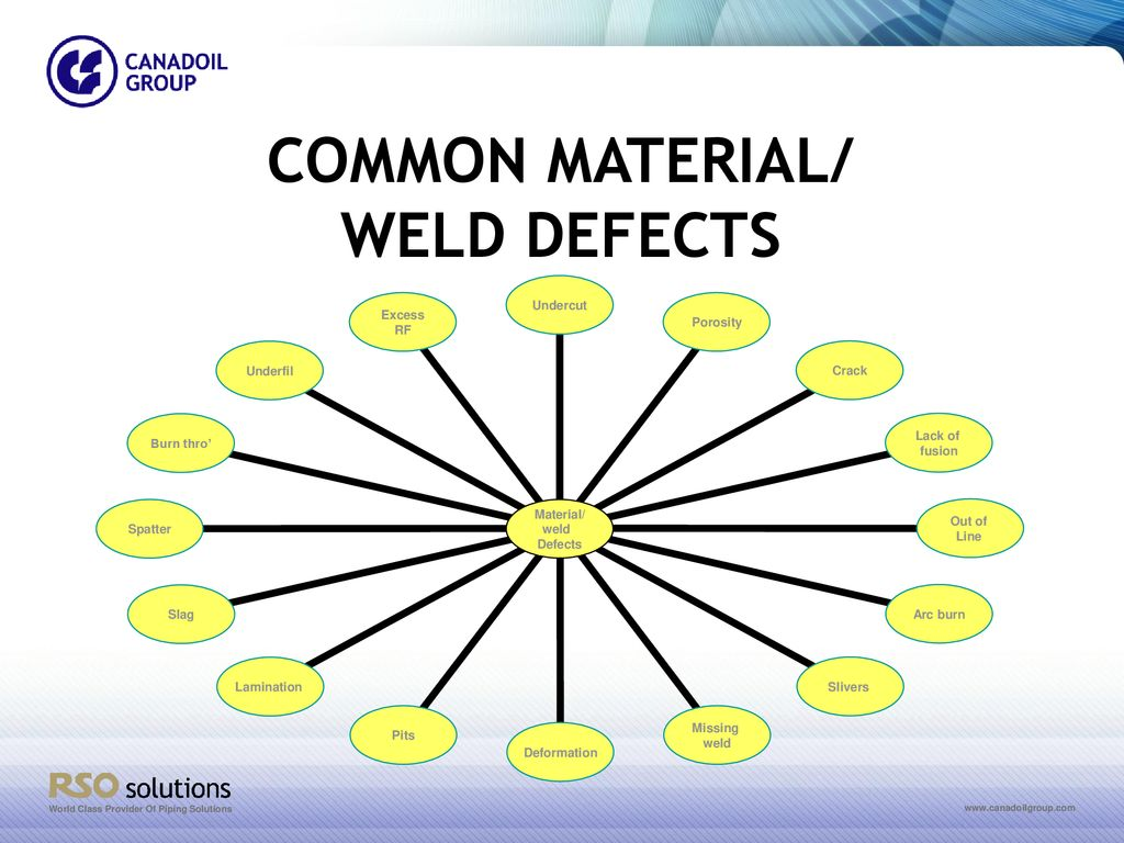 hight resolution of 3 common material weld defects