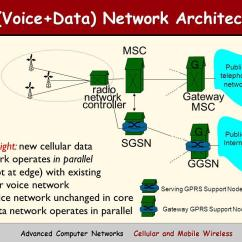 3g Network Architecture Diagram Pioneer Deh P2900mp Wiring Mobile Online Cellular And Wireless Networks Ppt Download Sgsn