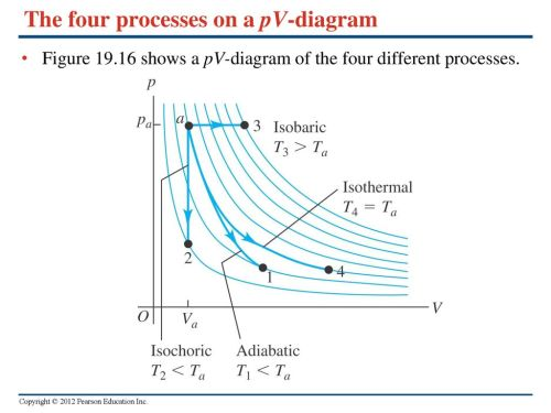 small resolution of the four processes on a pv diagram