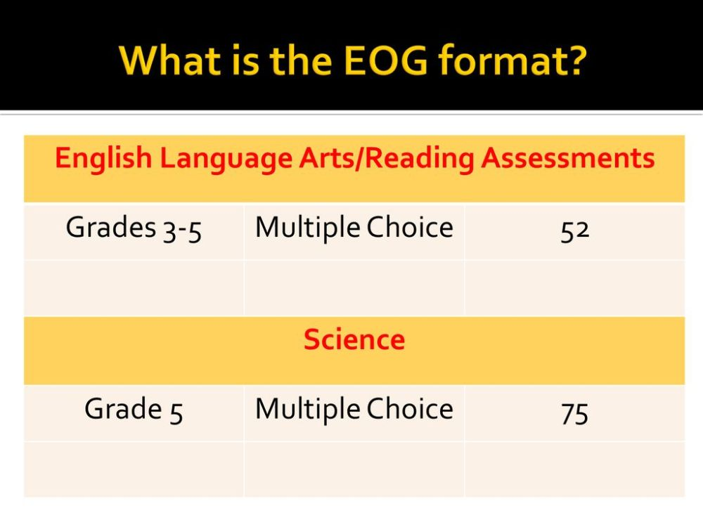 medium resolution of Joseph W. Grier Academy EOG Family Curriculum Night Grades ppt download