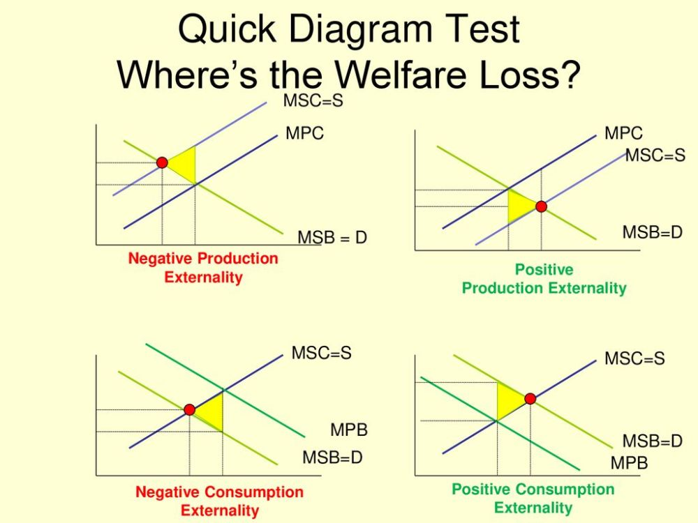 medium resolution of quick diagram test where s the welfare loss