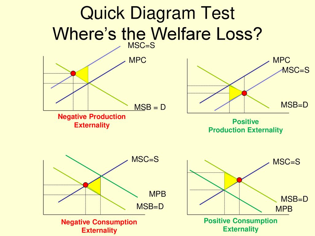 hight resolution of quick diagram test where s the welfare loss