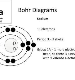 sodium bohr diagrams  [ 1024 x 768 Pixel ]