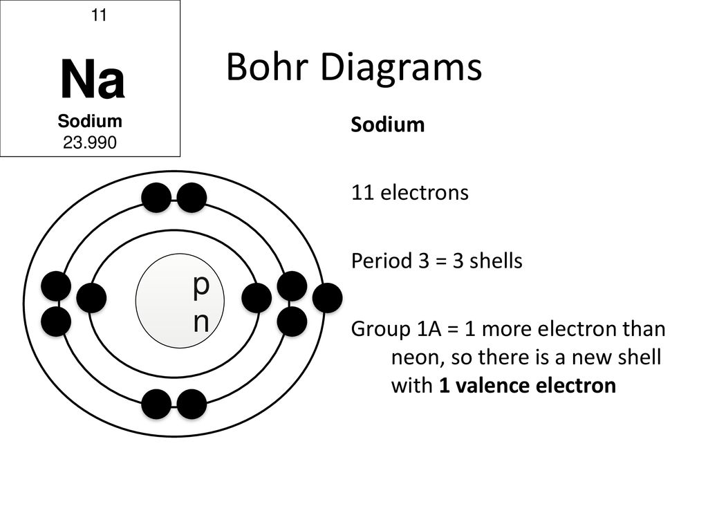hight resolution of sodium bohr diagrams