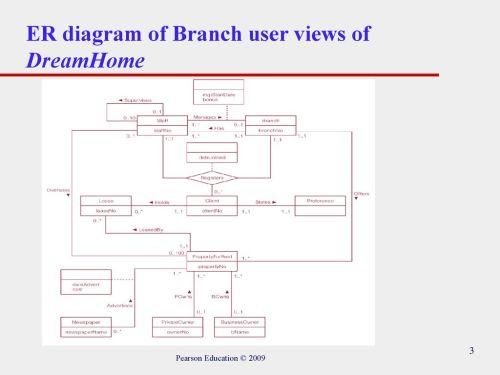 small resolution of er diagram ppt download box wiring diagram progressive ppt diagram entity relationship modeling ppt download funnel