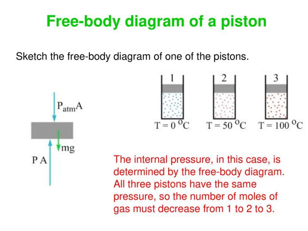 medium resolution of gas piston diagram wiring diagram inside gas piston diagram