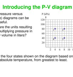 introducing the p v diagram [ 1024 x 768 Pixel ]