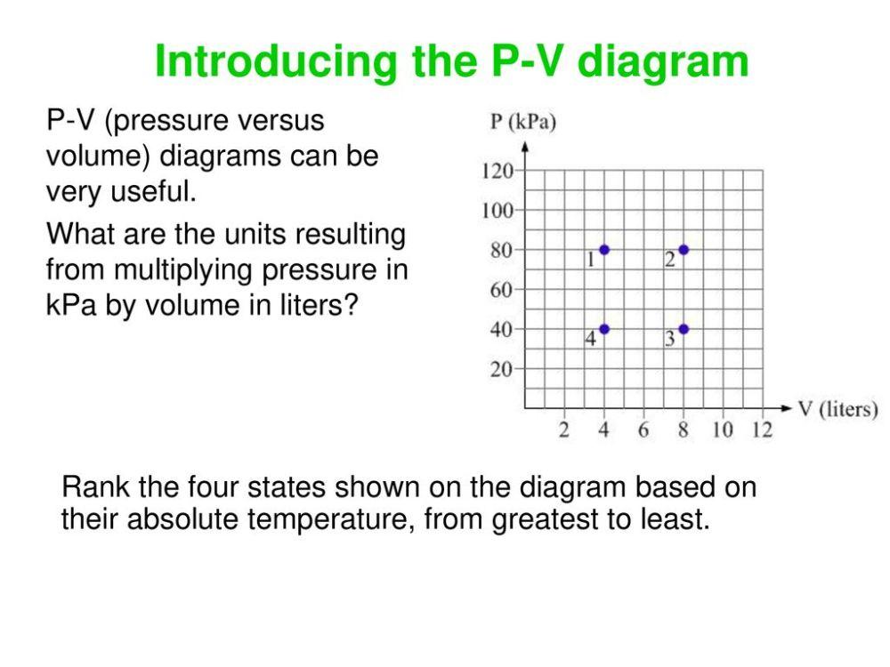medium resolution of introducing the p v diagram