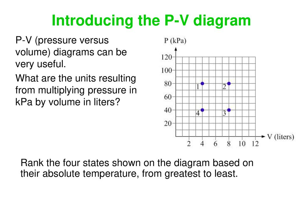 hight resolution of introducing the p v diagram