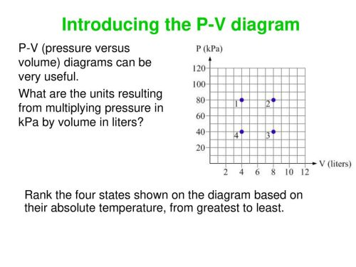 small resolution of introducing the p v diagram