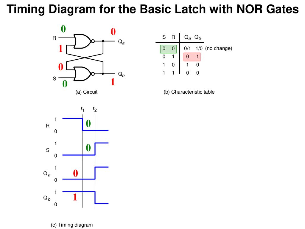 hight resolution of timing diagram for the basic latch with nor gates