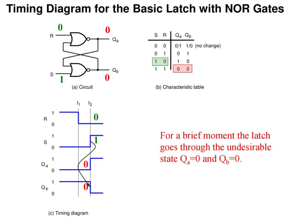 medium resolution of timing diagram for the basic latch with nor gates