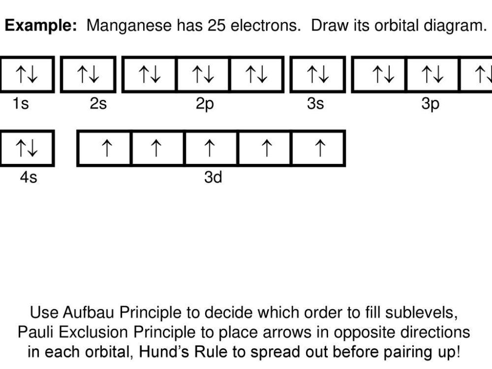 medium resolution of example manganese has 25 electrons draw its orbital diagram