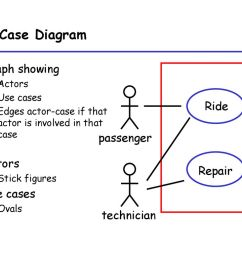9 use case diagram graph  [ 1024 x 768 Pixel ]