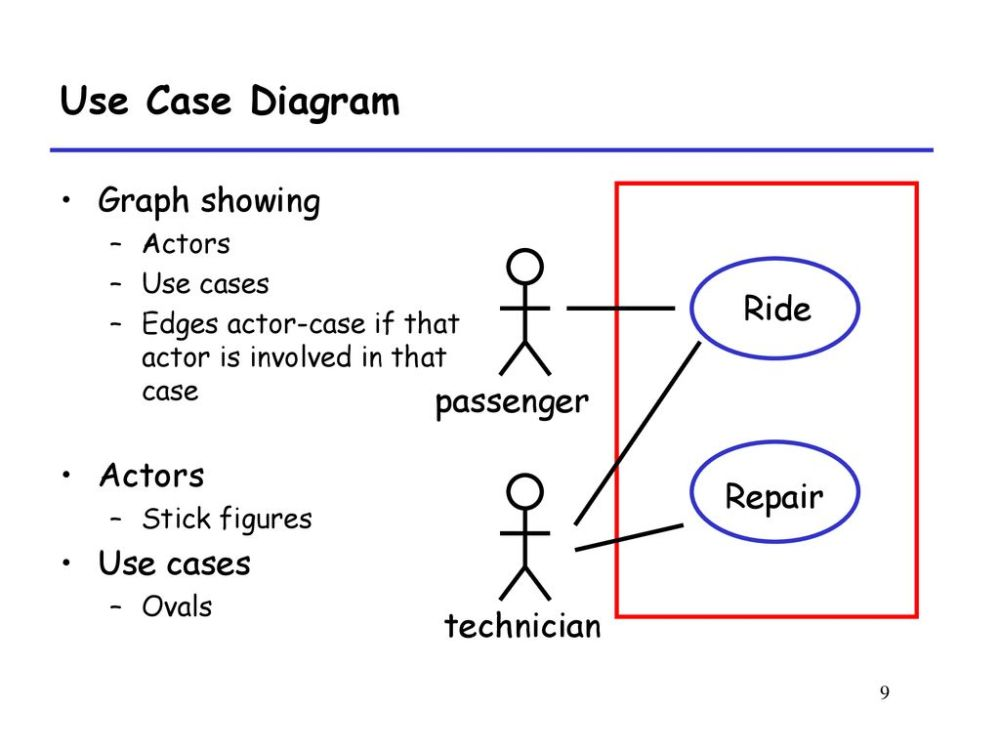medium resolution of 9 use case diagram graph
