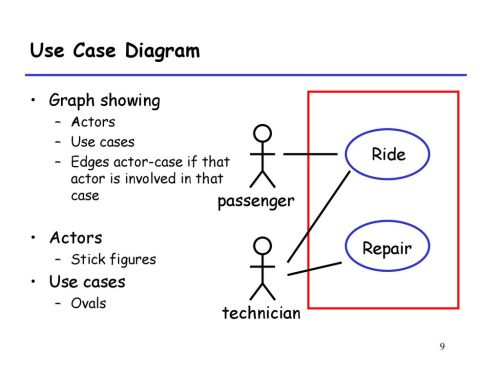 small resolution of 9 use case diagram graph