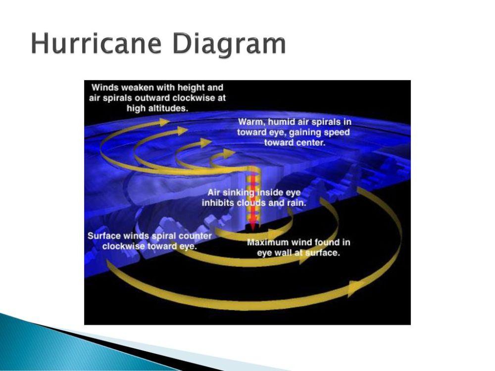medium resolution of 7 hurricane diagram