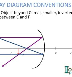 3 ray diagram conventions [ 1024 x 768 Pixel ]