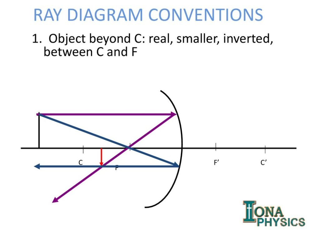 medium resolution of 3 ray diagram conventions
