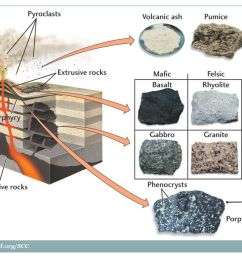 anatomy of a volcano with igneous rock related products and locations [ 1024 x 768 Pixel ]