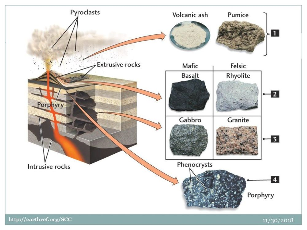 medium resolution of anatomy of a volcano with igneous rock related products and locations