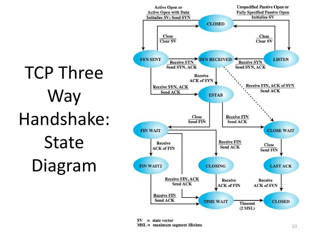 hight resolution of 10 tcp three way handshake state diagram