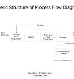 generic structure of process flow diagrams [ 1024 x 768 Pixel ]