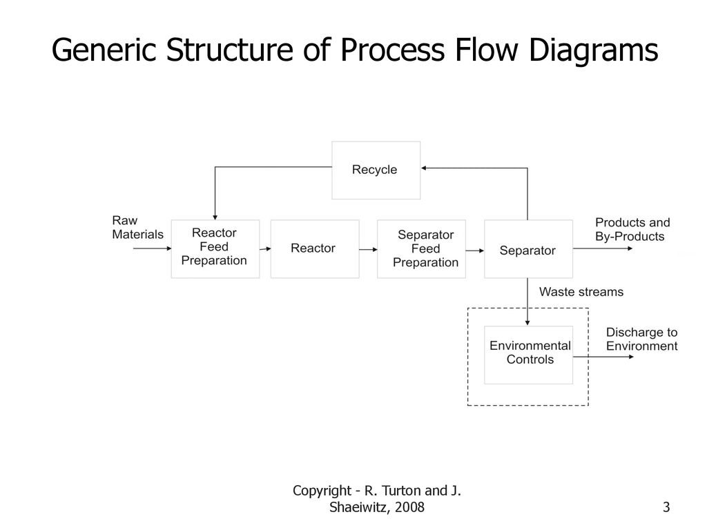 hight resolution of generic structure of process flow diagrams