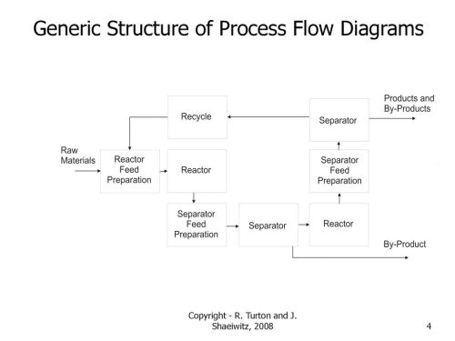 small resolution of process flow diagram r wiring diagram datasource process flow diagram reverse osmosis plant process flow diagram r