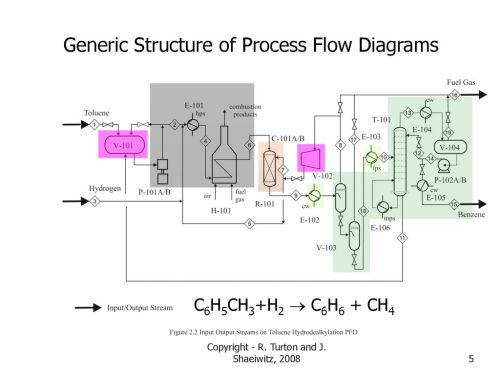 small resolution of generic structure of process flow diagrams