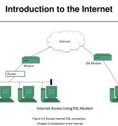 internet connection diagram wiring diagram content internet connection wiring diagram [ 1024 x 768 Pixel ]