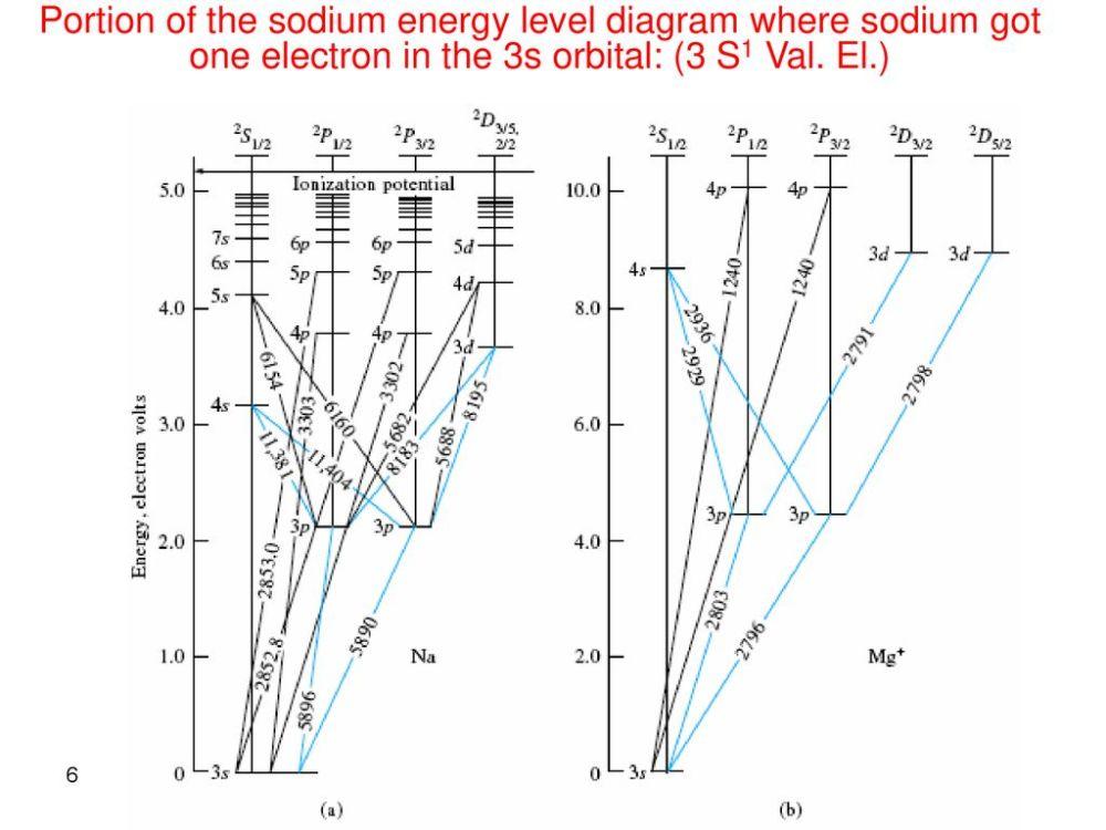 medium resolution of stoner bashkin grotrian diagrams wiring diagram datasource stoner bashkin grotrian diagrams
