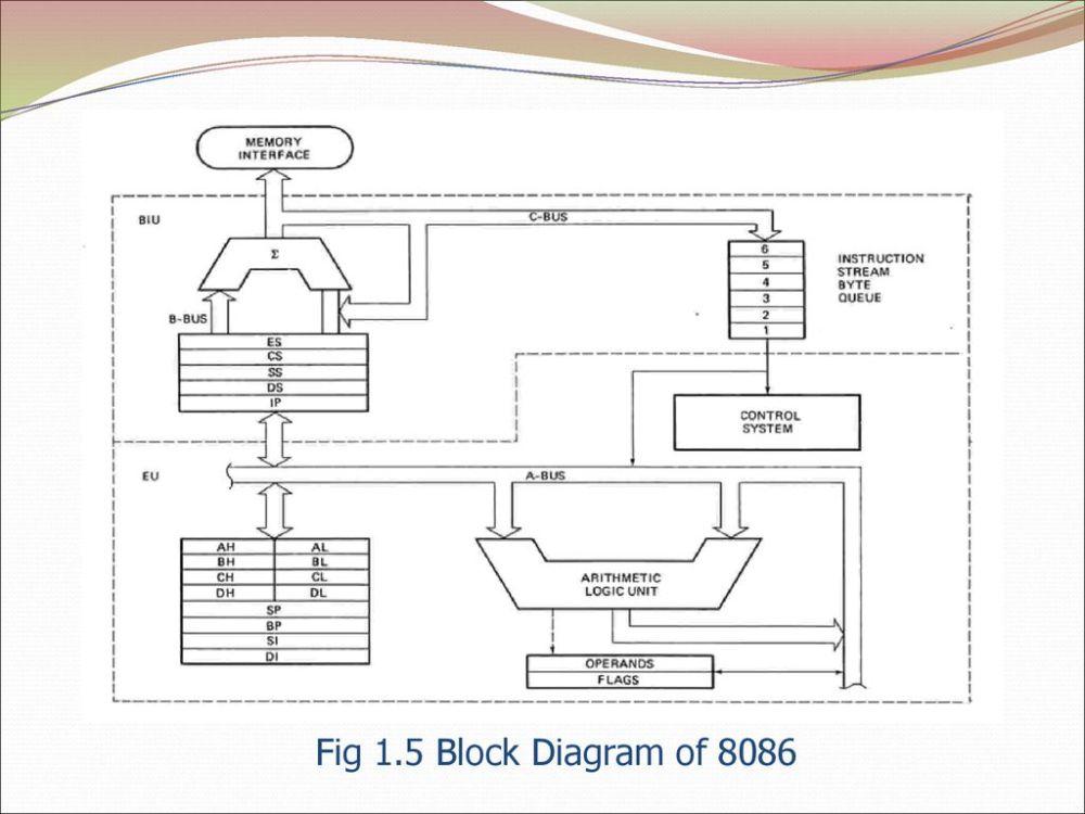medium resolution of 11 fig 1 5 block diagram of 8086