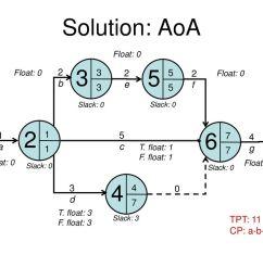 solution aoa b 2 e 2 f a 5 c 4 g 7 3 d tpt [ 1024 x 768 Pixel ]