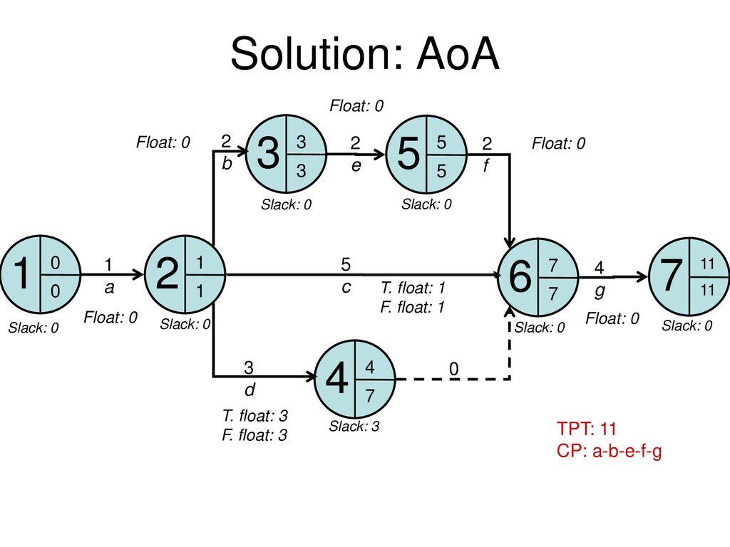 hight resolution of solution aoa b 2 e 2 f a 5 c 4 g 7 3 d tpt