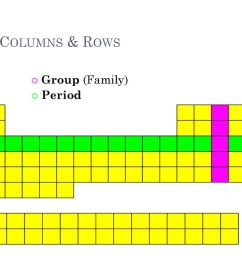 5 c columns rows group family period [ 1024 x 768 Pixel ]