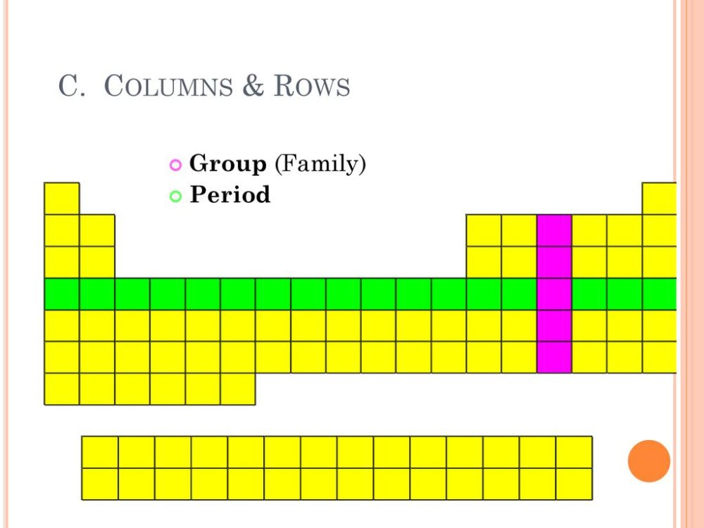 medium resolution of 5 c columns rows group family period