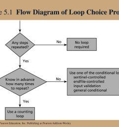 2 figure 5 1 flow diagram of loop choice process [ 1024 x 768 Pixel ]