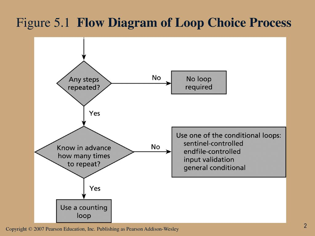 hight resolution of 2 figure 5 1 flow diagram of loop choice process